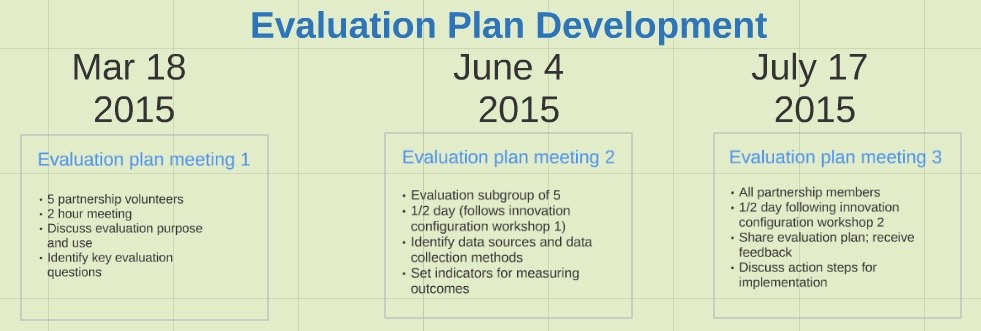 Category Evaluation Plan  Collaborative Inquiry Toolkit